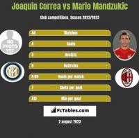 Joaquin Correa vs Mario Mandzukic h2h player stats