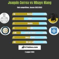 Joaquin Correa vs Mbaye Niang h2h player stats