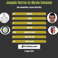 Joaquin Correa vs Nicola Sansone h2h player stats