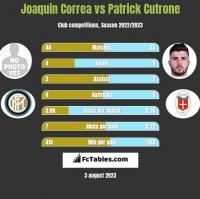 Joaquin Correa vs Patrick Cutrone h2h player stats