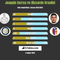 Joaquin Correa vs Riccardo Orsolini h2h player stats