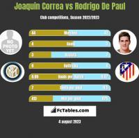 Joaquin Correa vs Rodrigo De Paul h2h player stats