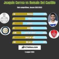 Joaquin Correa vs Romain Del Castillo h2h player stats
