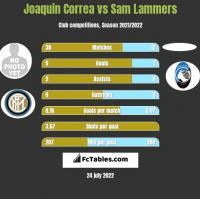 Joaquin Correa vs Sam Lammers h2h player stats