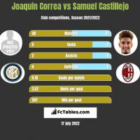 Joaquin Correa vs Samuel Castillejo h2h player stats