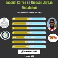 Joaquin Correa vs Theoson Jordan Siebatcheu h2h player stats
