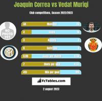 Joaquin Correa vs Vedat Muriqi h2h player stats