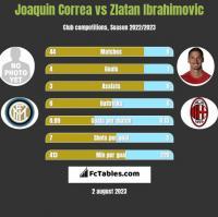 Joaquin Correa vs Zlatan Ibrahimovic h2h player stats