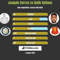 Joaquin Correa vs Rafik Guitane h2h player stats