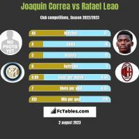 Joaquin Correa vs Rafael Leao h2h player stats