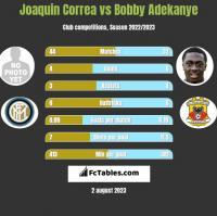Joaquin Correa vs Bobby Adekanye h2h player stats