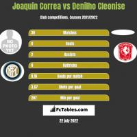 Joaquin Correa vs Denilho Cleonise h2h player stats