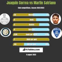 Joaquin Correa vs Martin Satriano h2h player stats