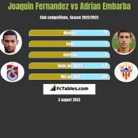 Joaquin Fernandez vs Adrian Embarba h2h player stats