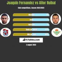 Joaquin Fernandez vs Aitor Ruibal h2h player stats