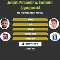 Joaquin Fernandez vs Alexander Szymanowski h2h player stats