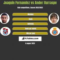 Joaquin Fernandez vs Ander Iturraspe h2h player stats