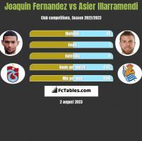 Joaquin Fernandez vs Asier Illarramendi h2h player stats