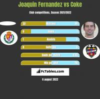 Joaquin Fernandez vs Coke h2h player stats