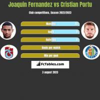 Joaquin Fernandez vs Cristian Portu h2h player stats