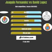 Joaquin Fernandez vs David Lopez h2h player stats