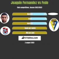 Joaquin Fernandez vs Fede h2h player stats