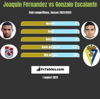 Joaquin Fernandez vs Gonzalo Escalante h2h player stats