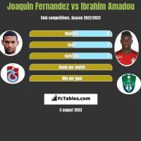 Joaquin Fernandez vs Ibrahim Amadou h2h player stats
