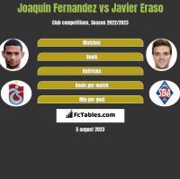 Joaquin Fernandez vs Javier Eraso h2h player stats