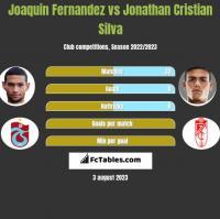 Joaquin Fernandez vs Jonathan Cristian Silva h2h player stats