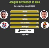 Joaquin Fernandez vs Kiko h2h player stats