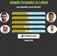 Joaquin Fernandez vs Luismi h2h player stats