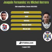 Joaquin Fernandez vs Michel Herrero h2h player stats