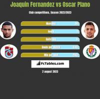 Joaquin Fernandez vs Oscar Plano h2h player stats