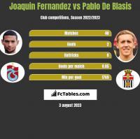 Joaquin Fernandez vs Pablo De Blasis h2h player stats