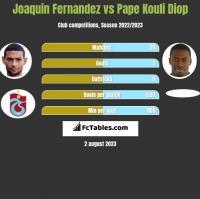 Joaquin Fernandez vs Pape Kouli Diop h2h player stats