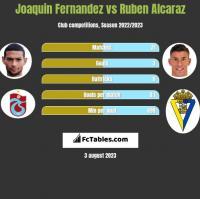 Joaquin Fernandez vs Ruben Alcaraz h2h player stats