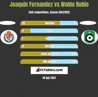 Joaquin Fernandez vs Waldo Rubio h2h player stats