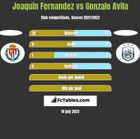 Joaquin Fernandez vs Gonzalo Avila h2h player stats