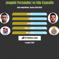 Joaquin Fernandez vs Edu Exposito h2h player stats