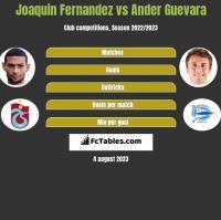Joaquin Fernandez vs Ander Guevara h2h player stats