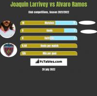 Joaquin Larrivey vs Alvaro Ramos h2h player stats