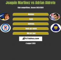 Joaquin Martinez vs Adrian Aldrete h2h player stats