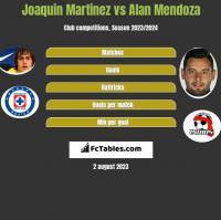 Joaquin Martinez vs Alan Mendoza h2h player stats