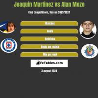 Joaquin Martinez vs Alan Mozo h2h player stats