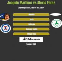 Joaquin Martinez vs Alexis Perez h2h player stats