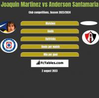 Joaquin Martinez vs Anderson Santamaria h2h player stats