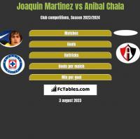 Joaquin Martinez vs Anibal Chala h2h player stats