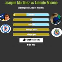 Joaquin Martinez vs Antonio Briseno h2h player stats