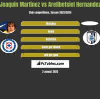 Joaquin Martinez vs Arelibetsiel Hernandez h2h player stats